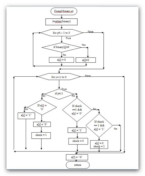 flowcharts in c flow chart for two s complement of a binary number using