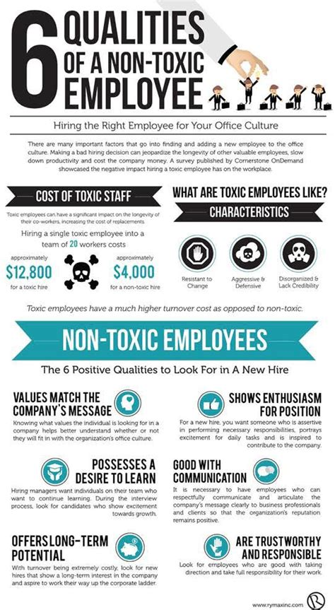 Qualities Of A Employee by Qualities Of Non Toxic Employees Cma