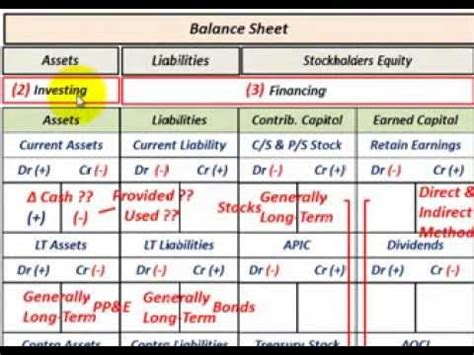 analyzing the statement of cash flows in quickbooks youtube