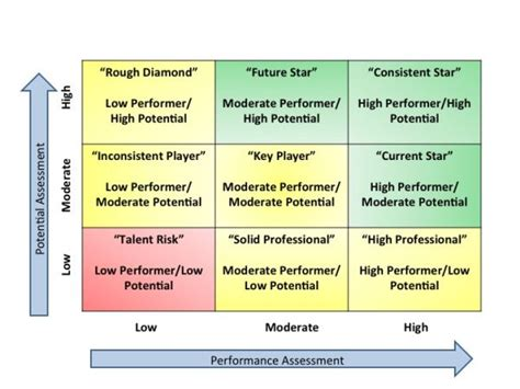 succession planning talent management template 1000 images about hr project talent leadership on