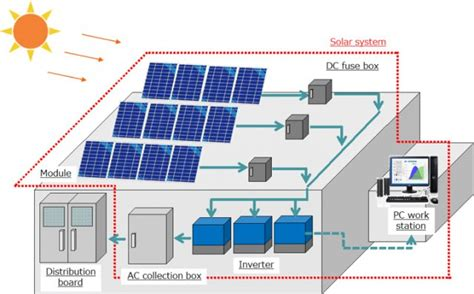 commercial kw solar power plant price  bangladesh bdstall