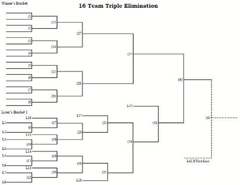 16 team elimination tournament bracket printable