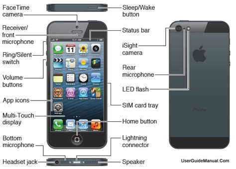 mobile world operating system and software of iphone 5