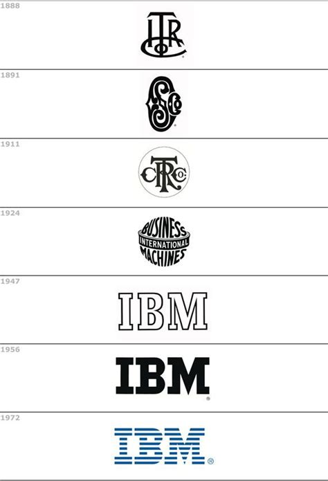 ibm logo ibm symbol meaning history and evolution 1000 images about logos on pinterest
