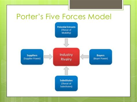 porter management porter s five forces model and