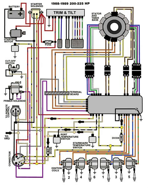 need ignition wiring diagram for my evinrude page 1