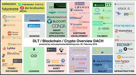 bitcoin blockchain  crypto startups dach map fintech schweiz digital finance news