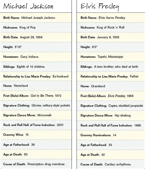 michael jackson biography school project michael jackson idole sind unsterblich kein hoax