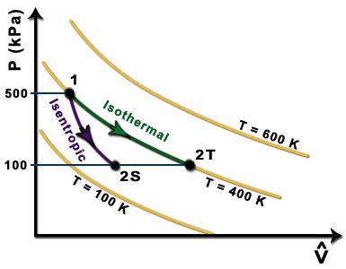 pv diagram for adiabatic process isothermal and adiabatic pv diagram wiring diagram schemes