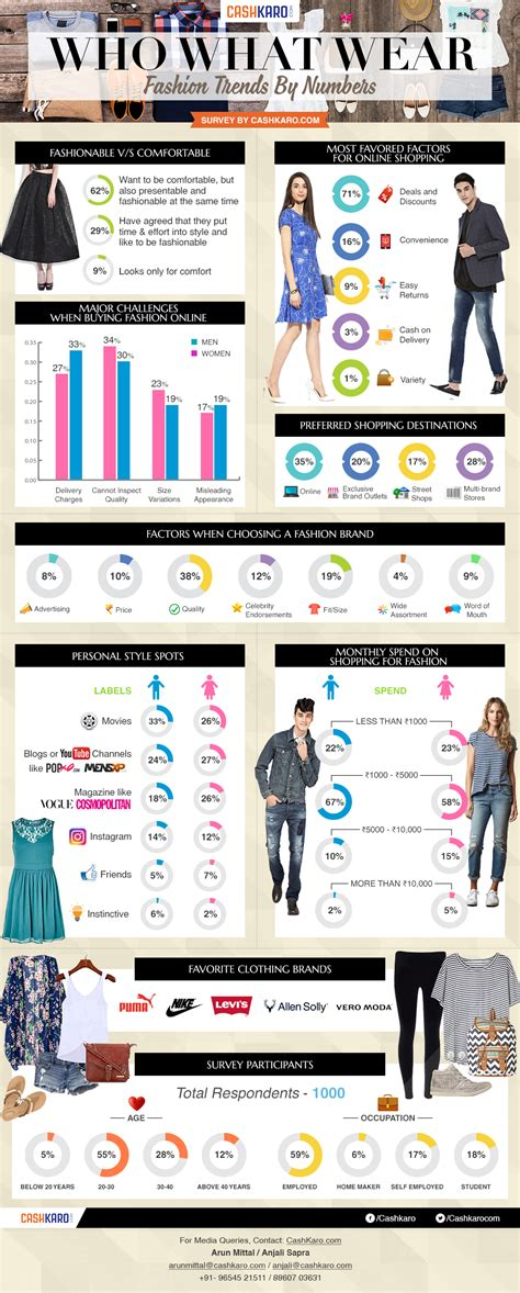 Take The Budget Fashionistas Shopping Survey by Quality Beats Influence While Beats