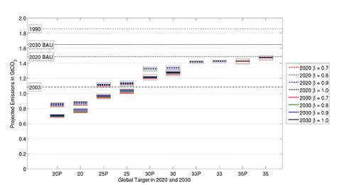 Figure Profile 16 figure s16 transition economies emissions for different scenarios in