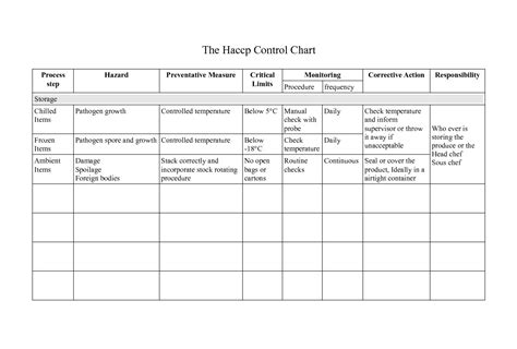 Pin Downloadable Blank Haccp Forms Flow Chart Hazard Analysis Table On Pinterest Blank Haccp Plan Template