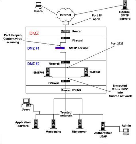 home network design dmz using notes domino smtp with a dmz part 1