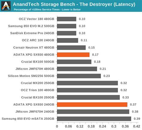 anandtech bench anandtech storage bench the destroyer adata xpg sx930