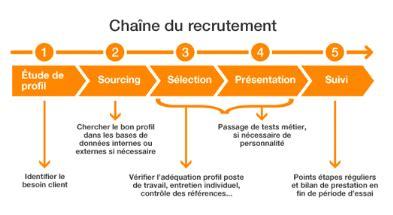 Cabinet De Recrutement Définition by Memoire L Innovation Rh L E Recrutement Au
