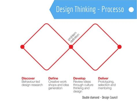 design thought experiment design thinking empatia experimenta 231 227 o e colabora 231 227 o