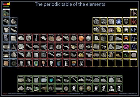 Periodic Table With Names And Symbols by Search Results For Periodic Table With Names And Charges Calendar 2015