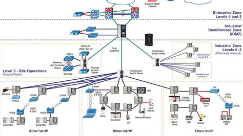 automated network diagram automated network diagram 28 images automated network
