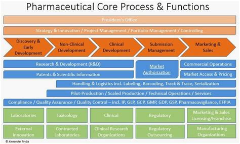 altra consulting blog updated pharmaceutical core process landscape and five general