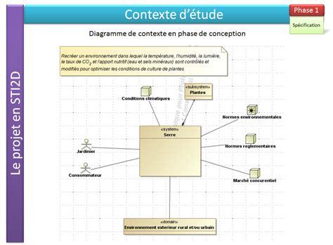 sysml diagramme de contexte diagramme de contexte en phase de conception