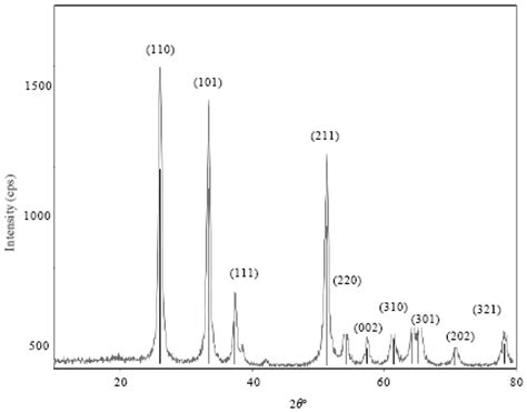xrd pattern of tin synthesis and characterization of nano crystalline tin iv