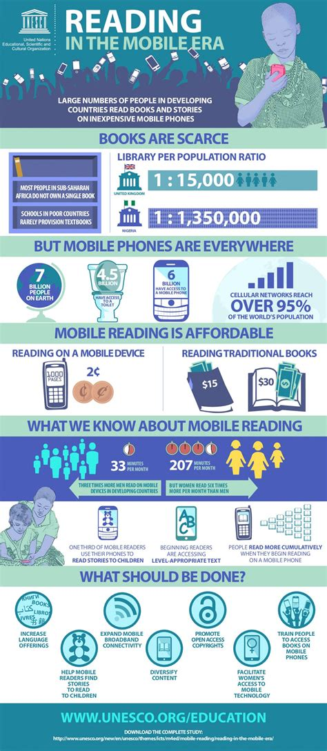 read mobile reading in the mobile era infographic e learning
