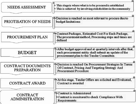 design competition procurement method construction procurement process at the district assembly