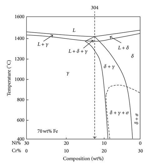 fe cr phase diagram the fe cr ni phase diagram