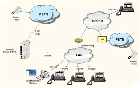ip pbx diagram soho ip pbx solution addpac