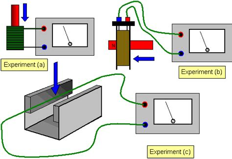 electric induction physics schoolphysics welcome