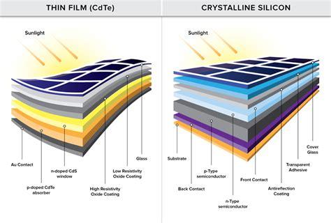 solar panels diagram solar panel diagram knowledge diagram and