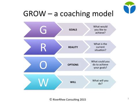 grow coaching template how to create exceptional managers and teams cambridge