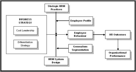 Perilaku Keorganisasian Perspektif Organisasi Bisnis bab ii telaah pustaka dan pengembangan model centre for