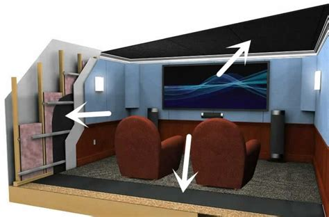 acoustic solutions  designs soundtreating