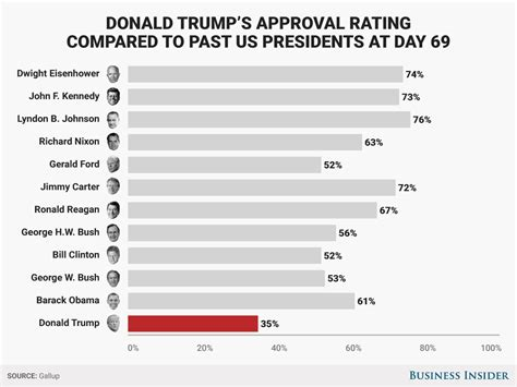 donald trump approval rating trump approval rating hits 35 gallup business insider