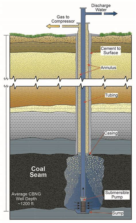 coal bed methane coal bed methane boom bust and hard lessons wyofile