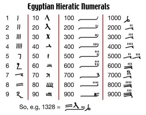printable egyptian numbers numeral symbols hypermath blogcu com