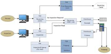 top reasons smartdraw is the best data flow diagram dfd software java library that can help me to create rich gui of data flow diagrams