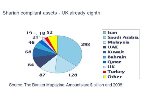 islamic bank loans uk key aspects of the government policy on islamic
