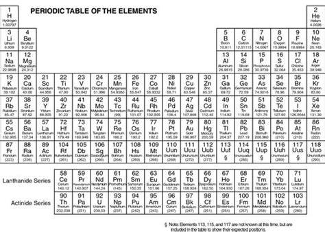 atomic ideas mendeleev and the periodic table