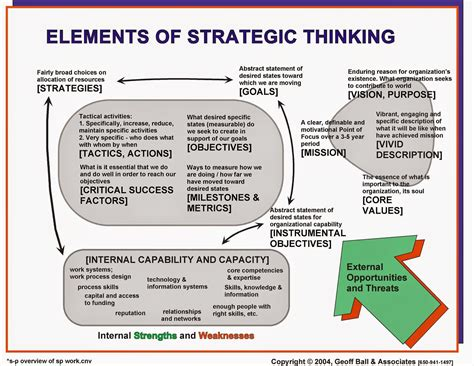 Strategic Thinking Mba Candidate by Omb September 2014