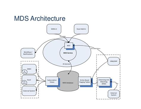 mds diagram sql server master data services performance tuning guidelines