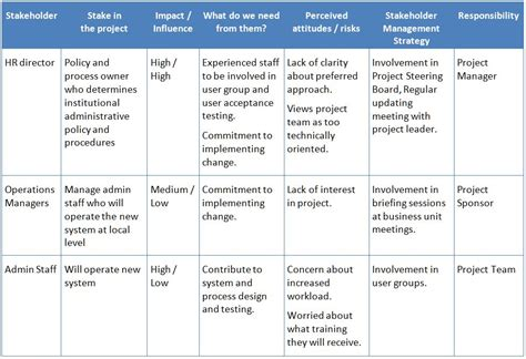 stakeholder management plan template image gallery stakeholder table
