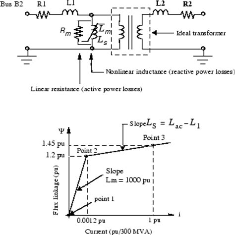 vi characteristics of inductor series compensated transmission system matlab simulink