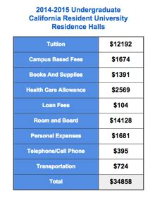 Total Mba Costs For Berkley by The Impact Of Tuition Hikes On Undergraduate Debt