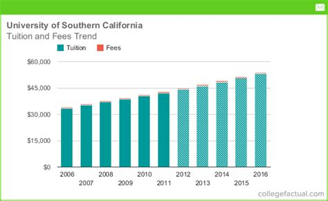 Of Southern California Mba Fees by Tuition Fees At Of Southern California