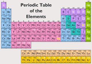macro to micro periodic table of elements