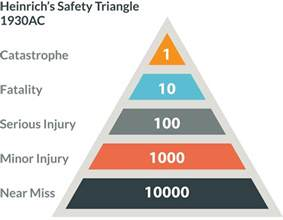 safety pyramid template heinrich s triangle should be followed creative works