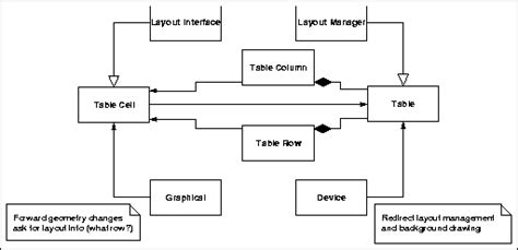 layout manager interface programming in xpce prolog section 11 5