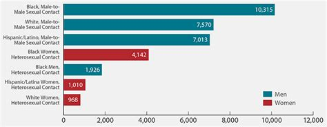 us population 2015 women u s statistics hiv gov